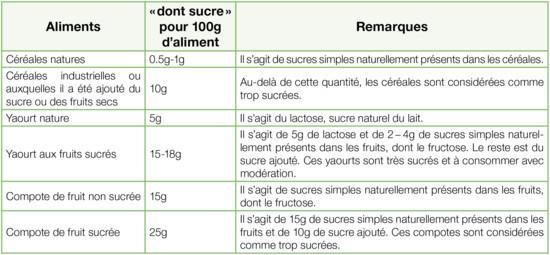 Tableau indicatif : Source de sucre dans les aliments